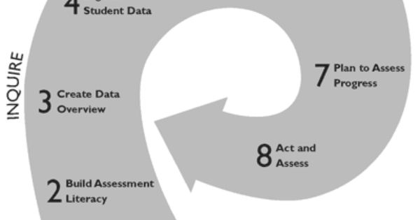 Collaborative Classroom Data ~ The data wise cycle organize for collaborative work