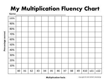 Multiplication Progress Chart Soles