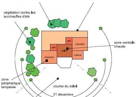 Orientation maison terrain solar pinterest for Maison d orientation