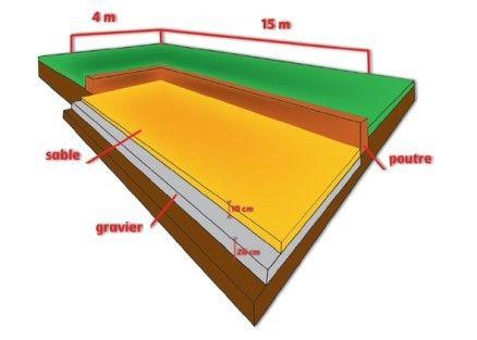 Construire un terrain de p tanque ou un boulodrome ne se for Quel gravier pour terrain de petanque