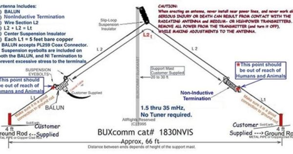 1830nvis An Ideal Antenna For Military Mars Apartment Dweller And Restricted Communities No Antenna Tuner Needed Ham Radio Radio Radio Antenna