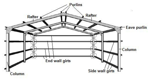 Steel Structure Components Terminology Google Search Fibreglass Roof Steel Structure Buildings Roof Framing