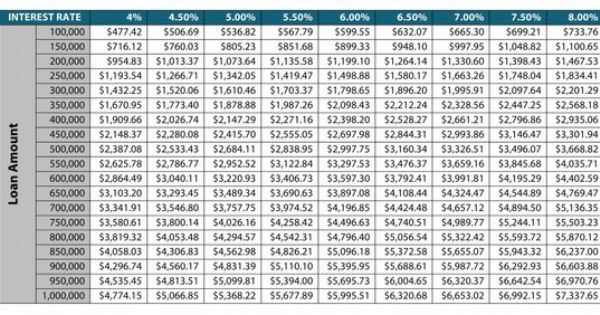 Mortgage Payments Chart Sell Annuity Payments Mortgage Info Pay Off Mortgage Early Mortgage Payoff