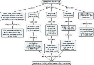 DERECHOS HUMANOS: MAPA CONCEPTUAL | Mapa conceptual, Mapas ...