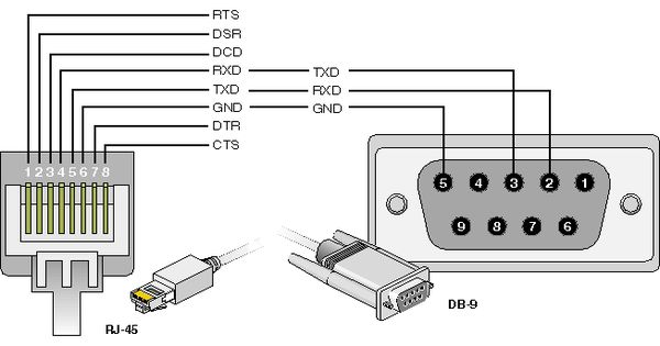 RJ45 to DB9 Serial Cable Pin Assignments Electronics