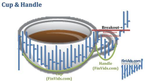 Inverted Cup With Handle Pattern