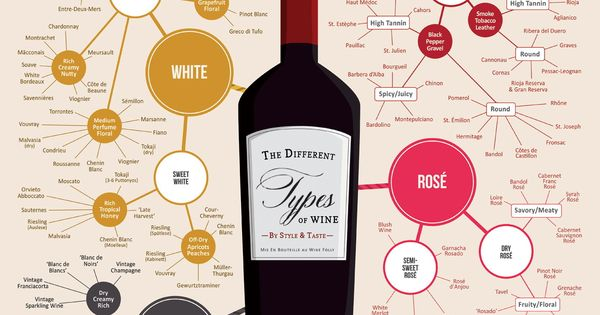 Types of wine, via Wine Folly. diy doityourself wine food entertaining glassware