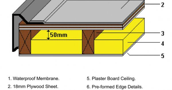 Pin Flat Roof Construction Types On Pinterest Deckconstruction Flat Roof Flat Roof Construction Flat Roof Extension