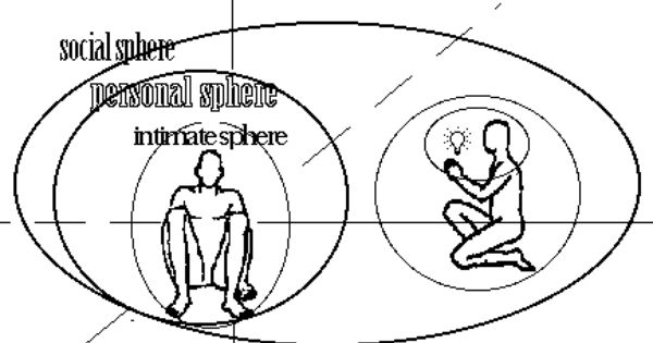 Edward T Hall Quotes: Edward Hall PROXEMICS Diagram - Google Search