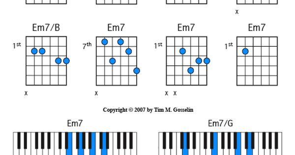 Em7 E Minor Seven 7 Gu...E Minor Triad Inversions