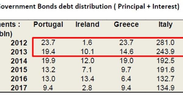 The Fiscal Cliff In The Piigs Is  Billion Euros In May