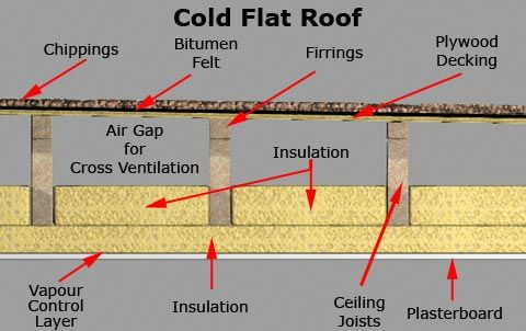 Cold Flat Roof Flat Roof Shed Roof Roof Detail