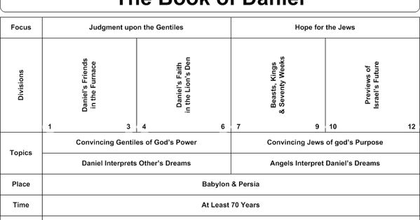 A Study of the Book of Daniel - padfield.com