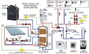Solar Thermal System With Radiant
