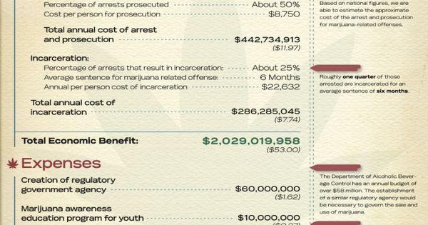 economic impact of legalizing marijuana Legal marijuana was a $700 million dollar industry in colorado last year, according to a washington post analysis of the total economic impact of the state's marijuana industry is likely greater.