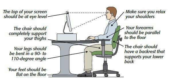 Different Solutions Sitting Posture Human Body Science How To Sit Properly