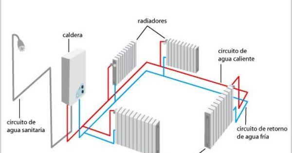 Que Es Una Instalacion De Calefaccion Bitubular Calefaccion Radiadores Radiadores Instalacion
