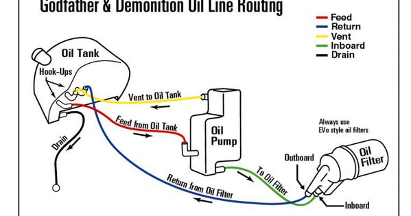 Harley Fxr Oil Line Diagram Engine Diagram And Wiring