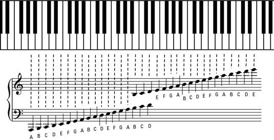 The Grand Staff And Ledger Lines Of Piano Music With Images