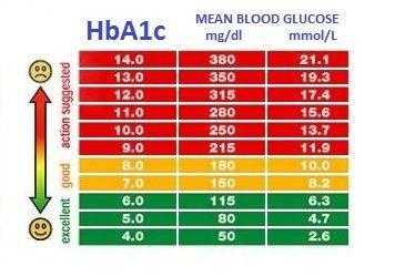 Pin On Diabetic Monitoring