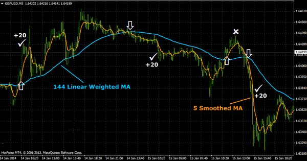Scalping Strategies Archives Forex Trading Strategies Forex