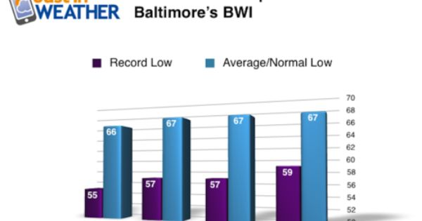 baltimore weather memorial day weekend