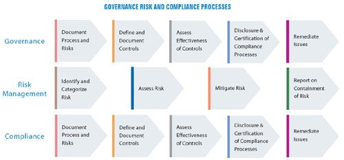 Governance Risk And Compliance Grc Framework White Papers Metricstream Corporate Risk Management Risk Management Strategies Risk Management