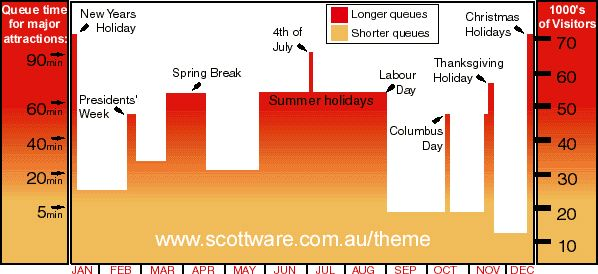 disney world attendance july 4th
