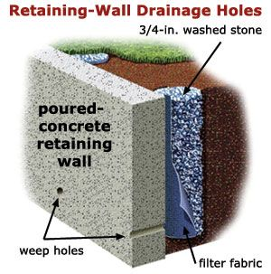 How Do I Drain Behind A Retaining Wall Concrete Retaining Walls Retaining Wall Drainage Diy Retaining Wall