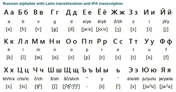 Russian Alphabet And Grammar Introduces 32