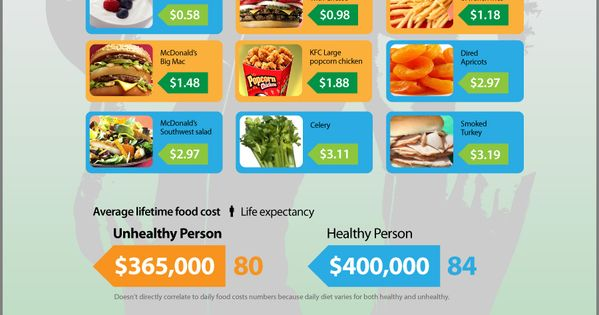 Cost of healthy food vs unhealthy food. | Science & Nature ...