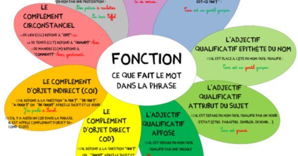 Nature et fonction d 39 un mot grammaire pinterest for Fonction d un multimetre