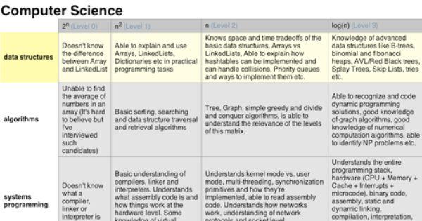 Programmer Competency Matrix Programmer Computer Science Data