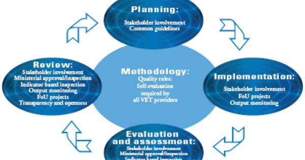 Quality Assurance Framework Google Search Quality Assurance Principles How To Plan