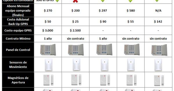 Comparativo de precios de las mejores empresas de - Alarmas para casa precios ...