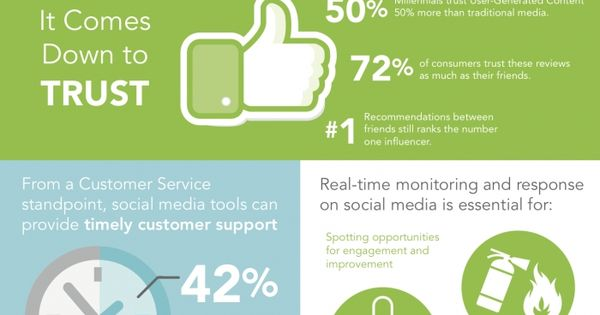 Social Media for Business: What It can Do for You #Infographics http://www.solvemyhow.com/2017/07/no-wifi-games-free.html
