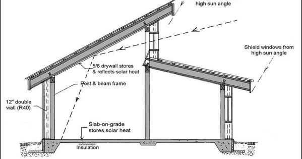 Clerestory roof google search house plans pinterest for Clerestory roof design