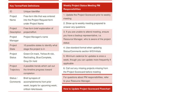 Project Scorecard v1 Cheat Sheet by cmthorum    www - project request form