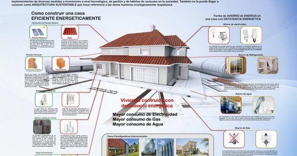 Infograf a anatom a de una eficiencia energ tica ideas for Infografia arquitectura