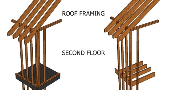 Wood Framing Platform Framing Vs Balloon Framing Lets