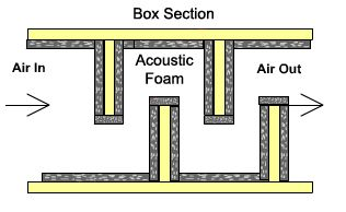 Sound Absorption With A Vent The Home Depot Community Studio Soundproofing Music Studio Room Home Studio Music