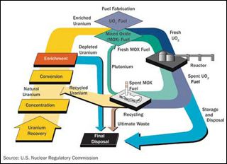 Diagram Showing How A Nuclear Power Plant Reactor Processes Waste