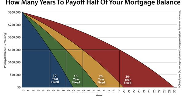 Comparing Payback Periods For 10 Year Fixed 15 Year Fixed 20 Year Fixed And 30 Year Fixed Mortgages Refinance Mortgage Mortgage Refinancing Mortgage