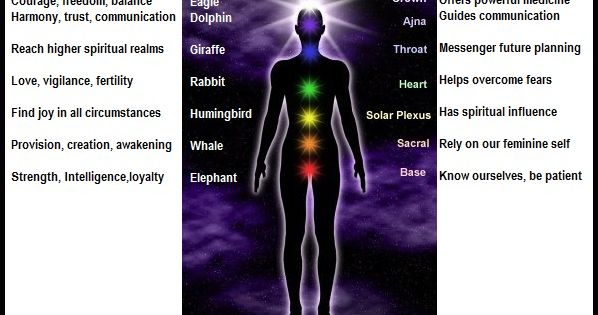 how to build up chakra