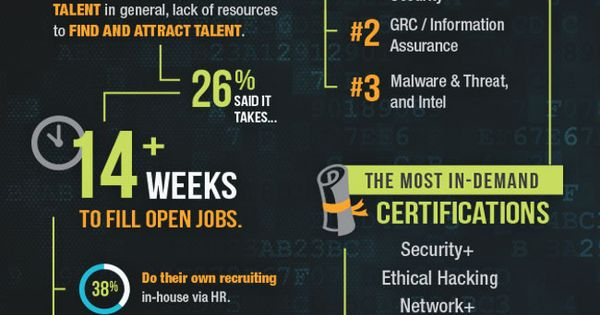 The Hottest Security Certifications Most In Demand Skills