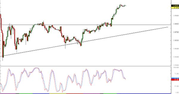 Technical Analysis Of Stock Charts With Images Wave Theory Stock Charts Technical Analysis Tools