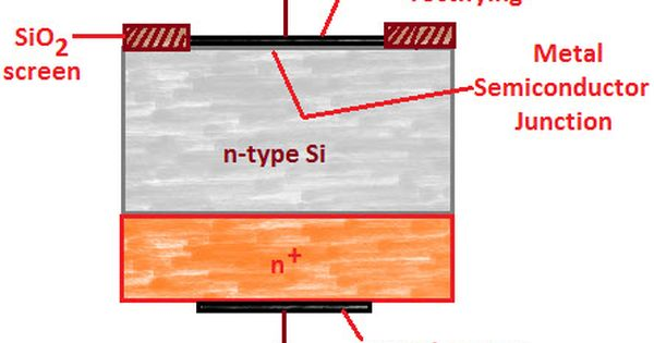 Break Down Diode Types And Its Applications