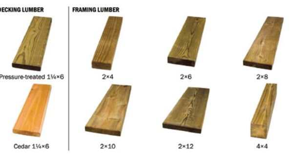 Lumber dimensions lumber types and sizes good to know for Decking timber lengths