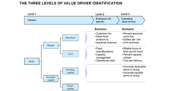 FIND THE MOST USEFUL VALUE DRIVERS ! Nicolas Roth Pulse - technical skills list