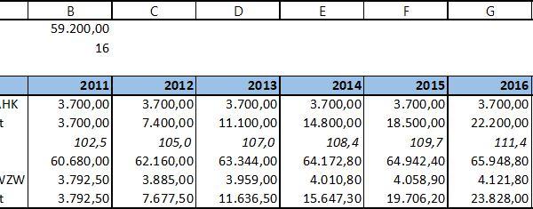 Excel Abschreibungen Auf Den Wiederbeschaffungszeitwert